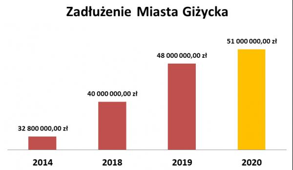 Liczby roku 2020 dla Giżycka - na początek rekordowe zadłużenie 50 763 000 zł