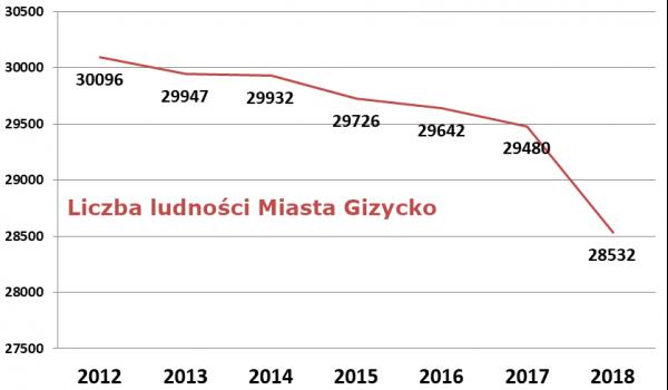 Liczby dla Giżycka 2020: Ubywa nas więcej, niż prognozuje GUS. 1110 osób w 3 lata.